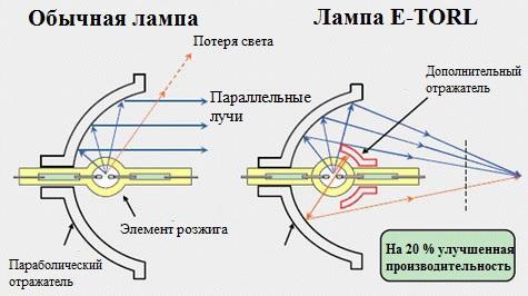 Схема специальной конструкции ламп Epson